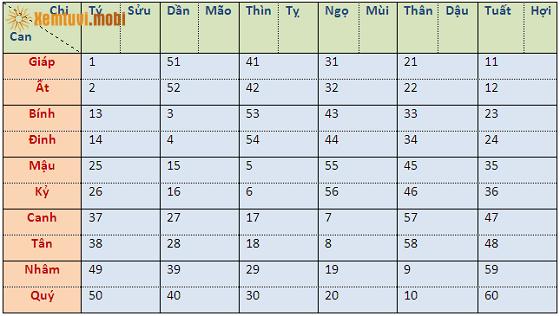Bảng Can Chi dựa trên việc quy đổi từ năm sinh dương lịch