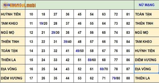 Bảng tính hạn hàng năm