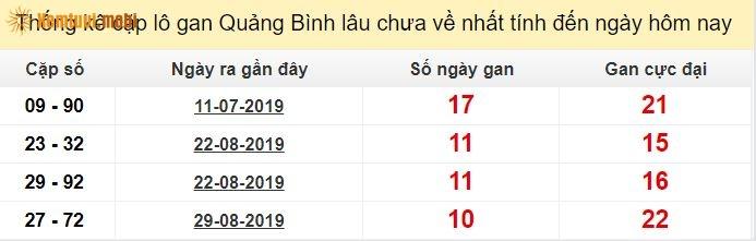 Thống kê cặp lô gan XSMN Quảng Bìnhlâu chưa về nhất tính đến ngày hôm nay