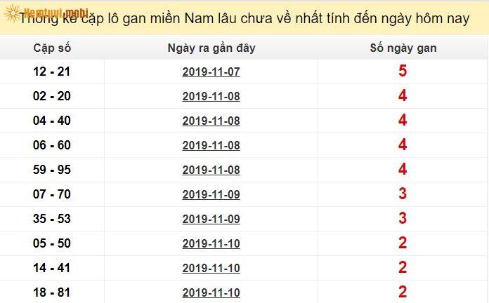 Thống kê cặp lô gan miền Namlâu chưa về nhất tính đến ngày hôm nay