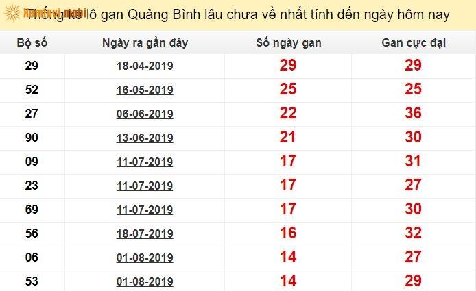 Thống kê lô gan XS Quảng Bìnhlâu chưa về nhất tính đến ngày hôm nay