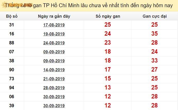 Thống kê lô gan xổ số thành phố Hồ Chí Minh lâu chưa về nhất tính đến ngày hôm nay