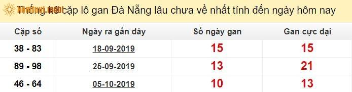 Thống kê cặplô gan XSMN Đà Nẵnglâu chưa về nhất tính đến ngày hôm nay