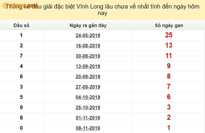 Thống kê đầu giải đặc biệt XSKT Vĩnh Longlâu chưa về nhất tính đến ngày hôm nay