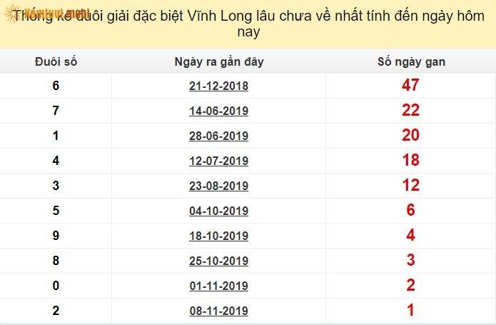 Thống kê đuôi giải đặc biệt XSMN Vĩnh Longlâu chưa về nhất tính đến ngày hôm nay