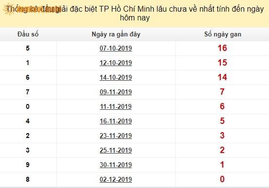 Thống kê đầu giải đặc biệt XSKT Hồ Chí Minhlâu chưa về nhất tính đến ngày hôm nay