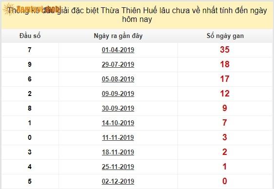 Thống kê đầu giải đặc biệt XSTTH Thừa Thiên Huế lâu chưa về nhất tính đến ngày hôm nay