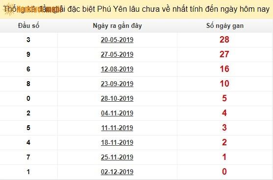 Thống kê đầu giải đặc biệt XSPY Phú Yên lâu chưa về nhất tính đến ngày hôm nay