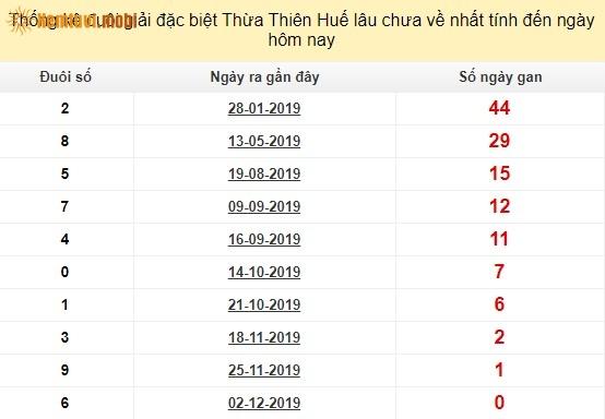 Thống kê đuôi giải đặc biệt XSMTThừa Thiên Huếlâu chưa về nhất tính đến ngày hôm nay