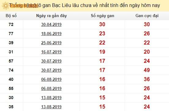 Thống kê lô gan tỉnh Bạc Liêulâu chưa về nhất tính đến ngày hôm nay