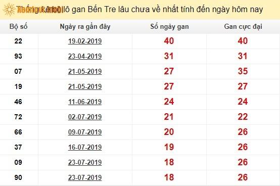 Thống kê lô gan tỉnh Bến Trelâu chưa về nhất tính đến ngày hôm nay