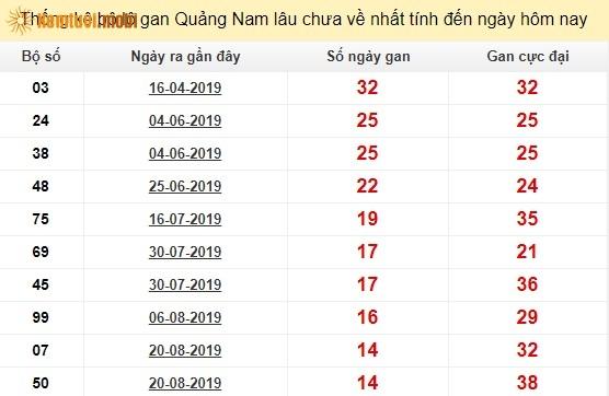 Thống kê lô gan tỉnh Quảng Namlâu chưa về nhất tính đến ngày hôm nay