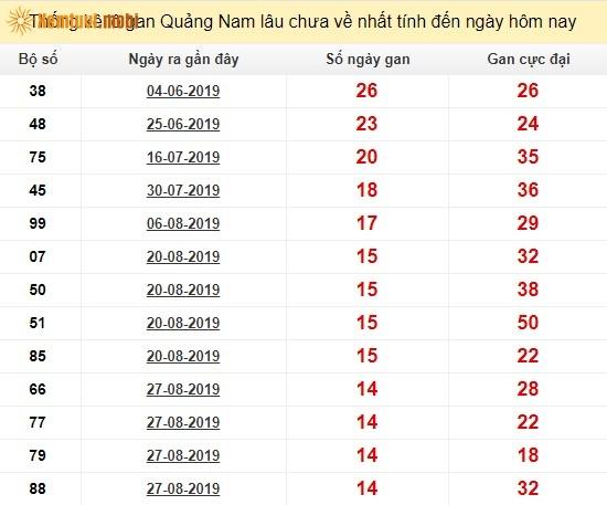 Thống kê lô gan xổ số Quảng Namlâu chưa về nhất tính đến ngày hôm nay