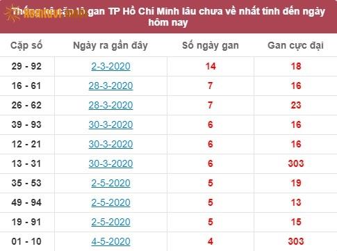 Thống kê cặplô gan XSMN Hồ Chí Minhlâu chưa về nhất tính đến ngày hôm nay