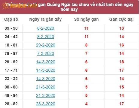 Thống kê cặp lô gan XSMT Quảng Ngãi lâu chưa về nhất tính đến ngày hôm nay