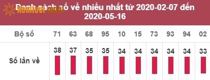 Thống kê giải đặc biệt miền Bắc tính đến ngày 17/5/2020