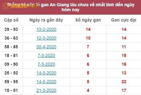 Thống kê cặp lô gan XSMN đài An Giang lâu chưa về nhất tính đến ngày hôm nay