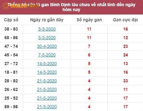 Thống kê cặp lô gan XSMT Bình Định lâu chưa về nhất tính đến ngày hôm nay