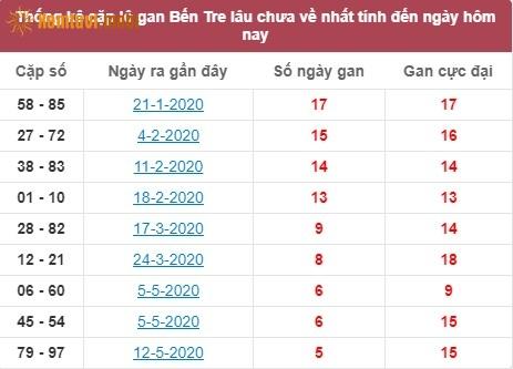 Thống kê cặp lô gan SXBT lâu chưa về nhất tính đến ngày hôm nay