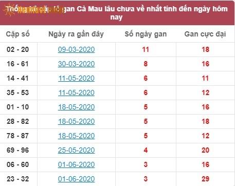 Thống kê cặp lô gan XSMN đài Cà Mau lâu chưa về nhất tính đến ngày hôm nay
