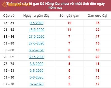 Thống kê cặp lô gan XSMT Đà Nẵng lâu chưa về nhất tính đến ngày hôm nay