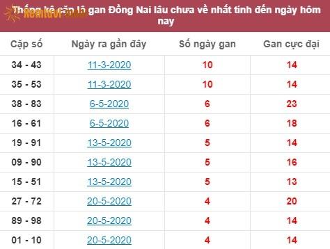 Thống kê cặplô gan XSMN Đồng Nailâu chưa về nhất tính đến ngày hôm nay