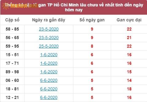 Thống kê cặp lô gan SXHCM lâu chưa về nhất tính đến ngày hôm nay