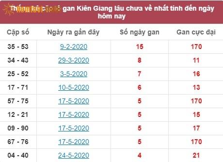 Thống kê cặp lô gan XSMN đài Kiên Giang lâu chưa về nhất tính đến ngày hôm nay