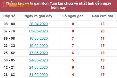 Thống kê cặp lô gan XSMT Kon Tum lâu chưa về nhất tính đến ngày hôm nay