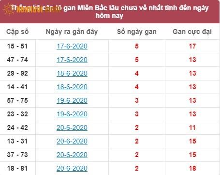 Thống kê cặp lô gan miền Bắclâu chưa về nhất tính đến ngày hôm nay