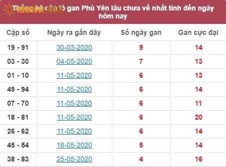 Thống kê cặp lô gan XSMT Phú Yên lâu chưa về nhất tính đến ngày hôm nay