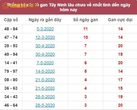 Thống kê cặp lô gan XSMN đài Tây Ninh lâu chưa về nhất tính đến ngày hôm nay