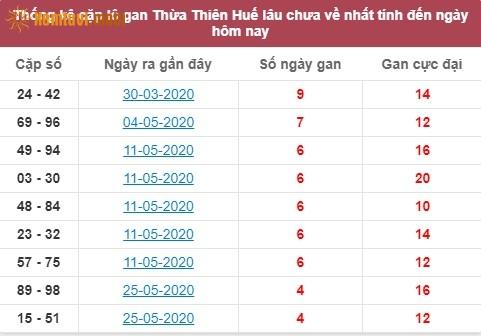 Thống kê cặp lô gan XSMT Thừa Thiên Huế lâu chưa về nhất tính đến ngày hôm nay