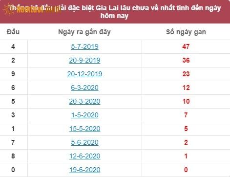 Thống kê đầu giải đặc biệt XSGLGia Lai lâu chưa về nhất tính đến ngày hôm nay