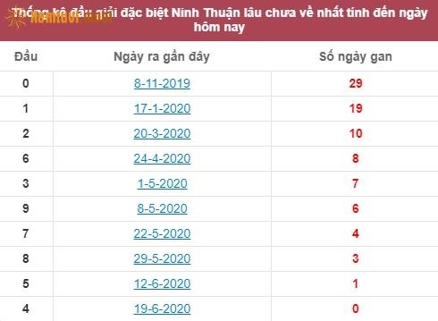 Thống kê đầu giải đặc biệt XSNTNinh Thuận lâu chưa về nhất tính đến ngày hôm nay