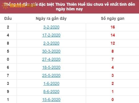 Thống kê đầu giải đặc biệt XSTTHThừa Thiên Huế lâu chưa về nhất tính đến ngày hôm nay