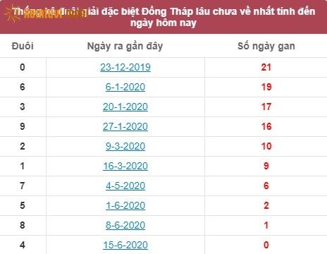 Thống kê đuôi giải đặc biệt XSMN Đồng Tháplâu chưa về nhất tính đến ngày hôm nay