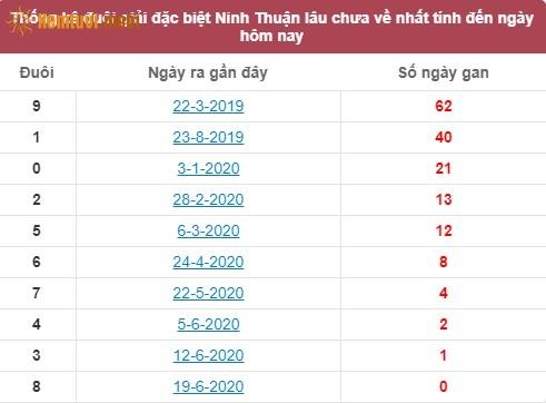 Thống kê đuôi giải đặc biệt XSMTNinh Thuậnlâu chưa về nhất tính đến ngày hôm nay